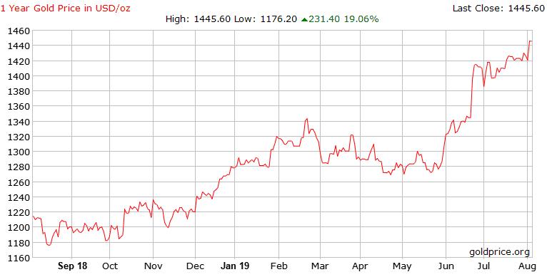 Gold Index 2019